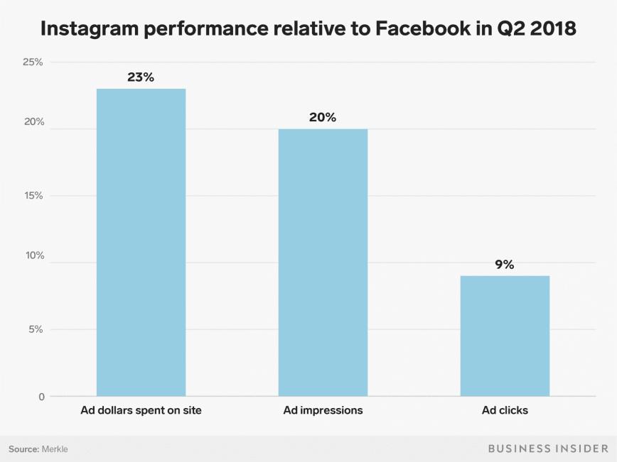 How far Instagram is overtaking Facebook?