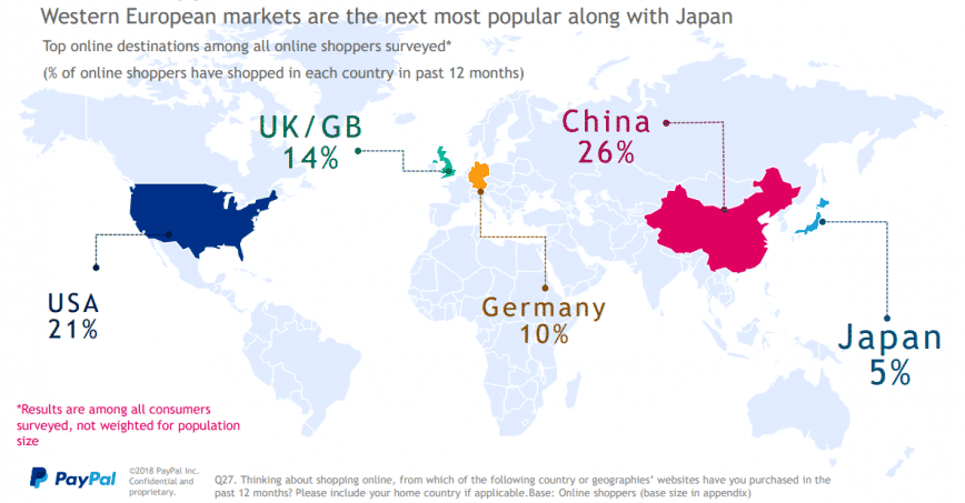 What countries are the main cross-border destinations for shoppers in Europe?