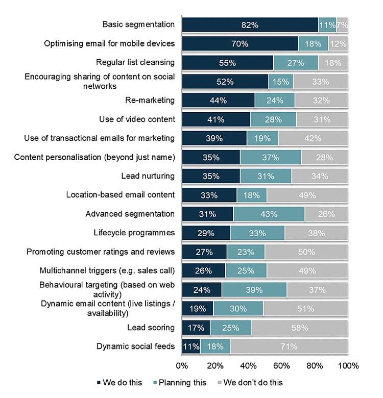 NL4W44 Best practives email marketing efforts