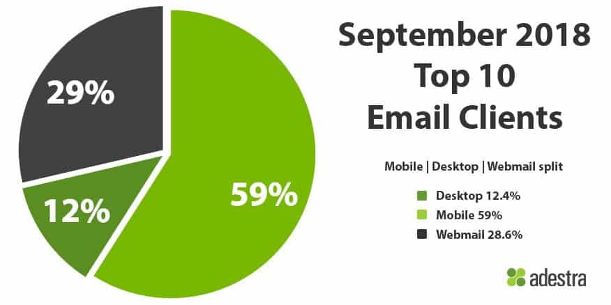 NL4W44 Top Email Clients September 2018