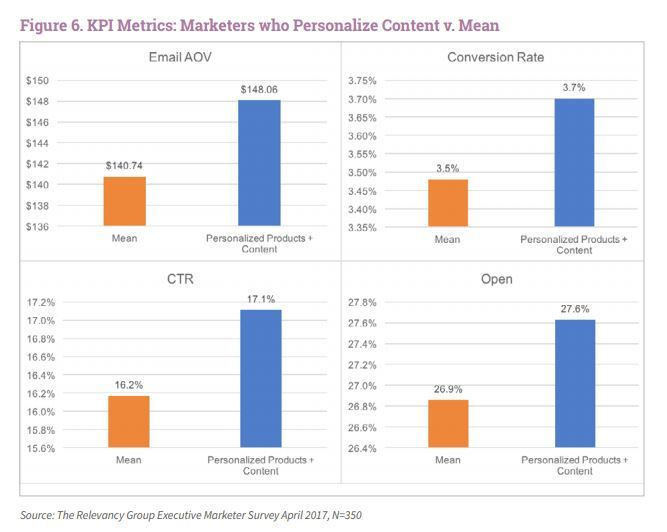 NL6W50 KPI metrics Email personalisation